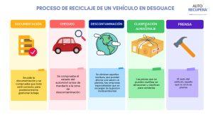 reciclaje de vehículos